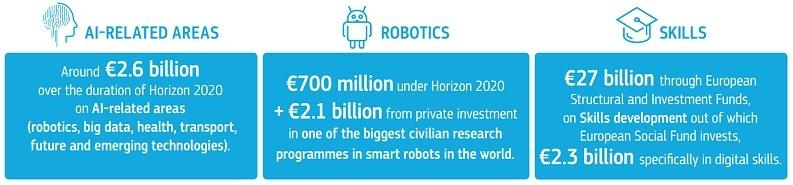 Investimenti EU per AI